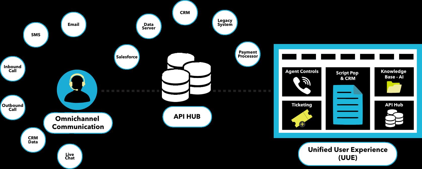 API hub info graph